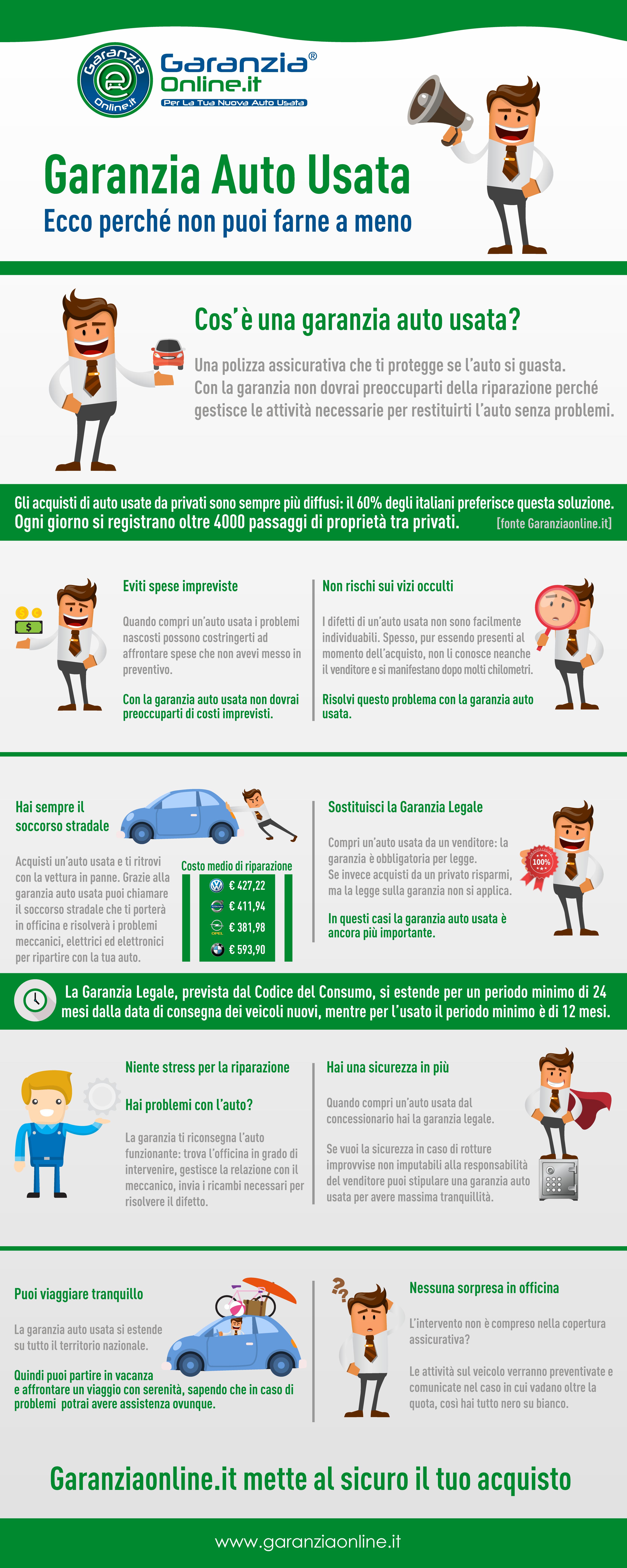 Infografica - Garanzia Auto Usate tra privati