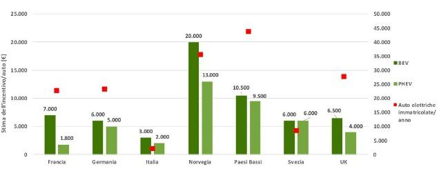 auto elettriche: grafico sulle immatricolazioni e incentivi