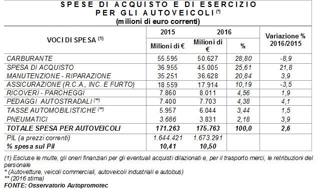 Quanto costa l'auto agli italiani: grafico autoprometec
