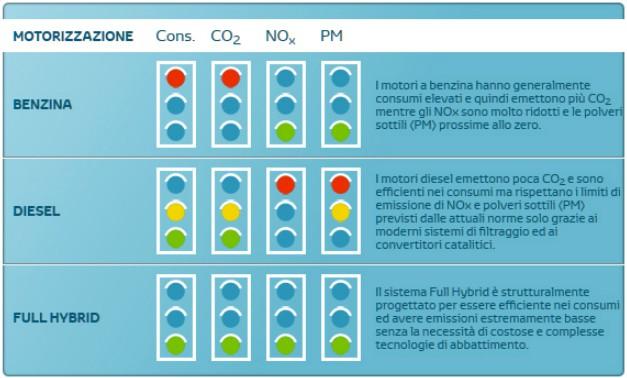 Benzina vs Diesel: chi inquina di più?