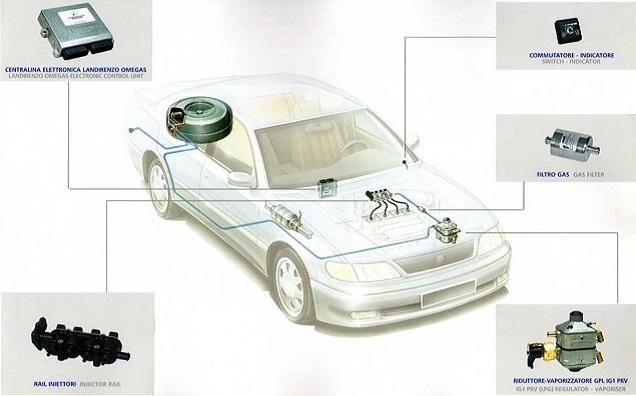 come funziona auto a metano