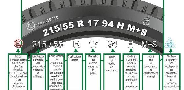 migliori pneumatici: cosa sono i numeri sul battistrada
