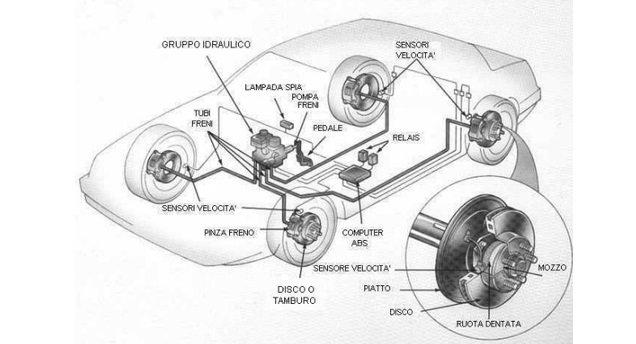 manutenzione dei freni auto